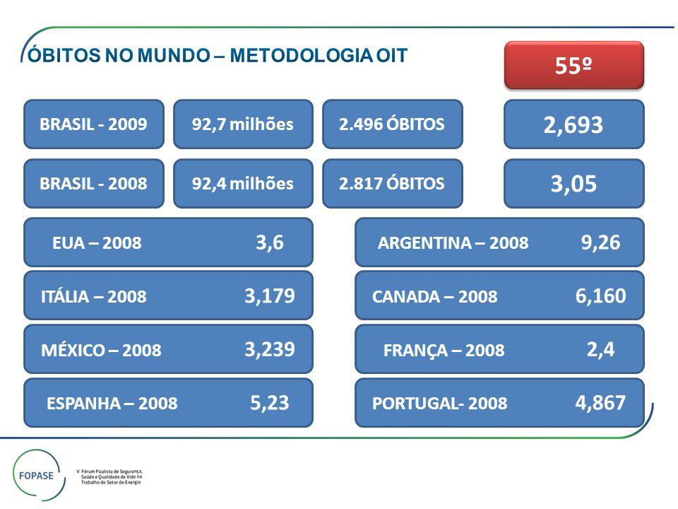 55º 2,693 3,05 ÓBITOS NO MUNDO – METODOLOGIA OIT BRASIL - 2009