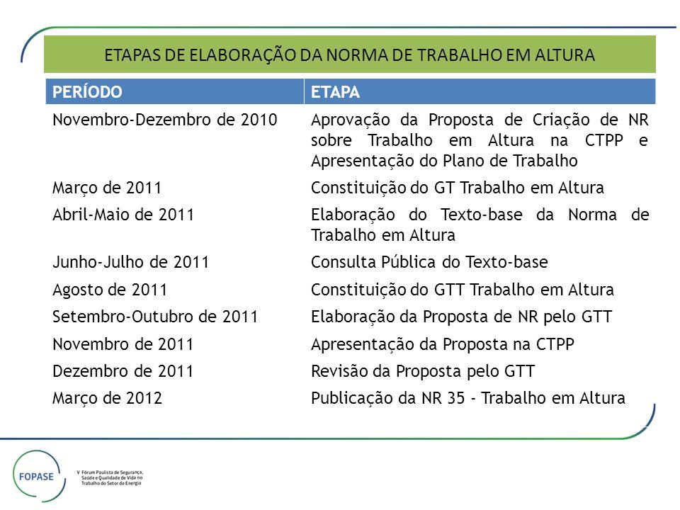 ETAPAS DE ELABORAÇÃO DA NORMA DE TRABALHO EM ALTURA