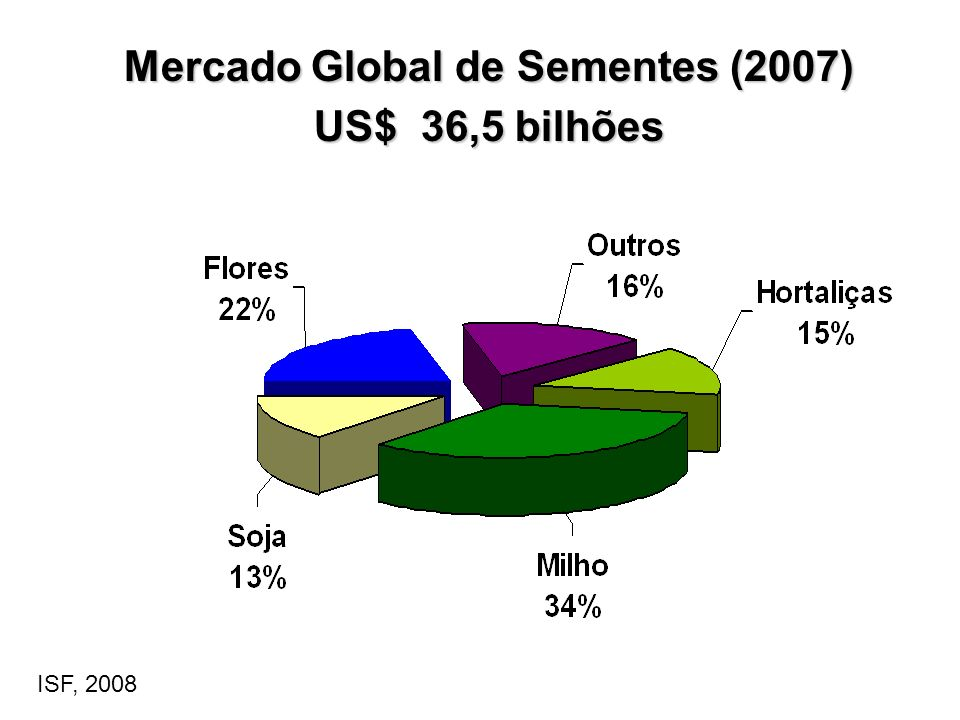 Mercado Global de Sementes (2007)