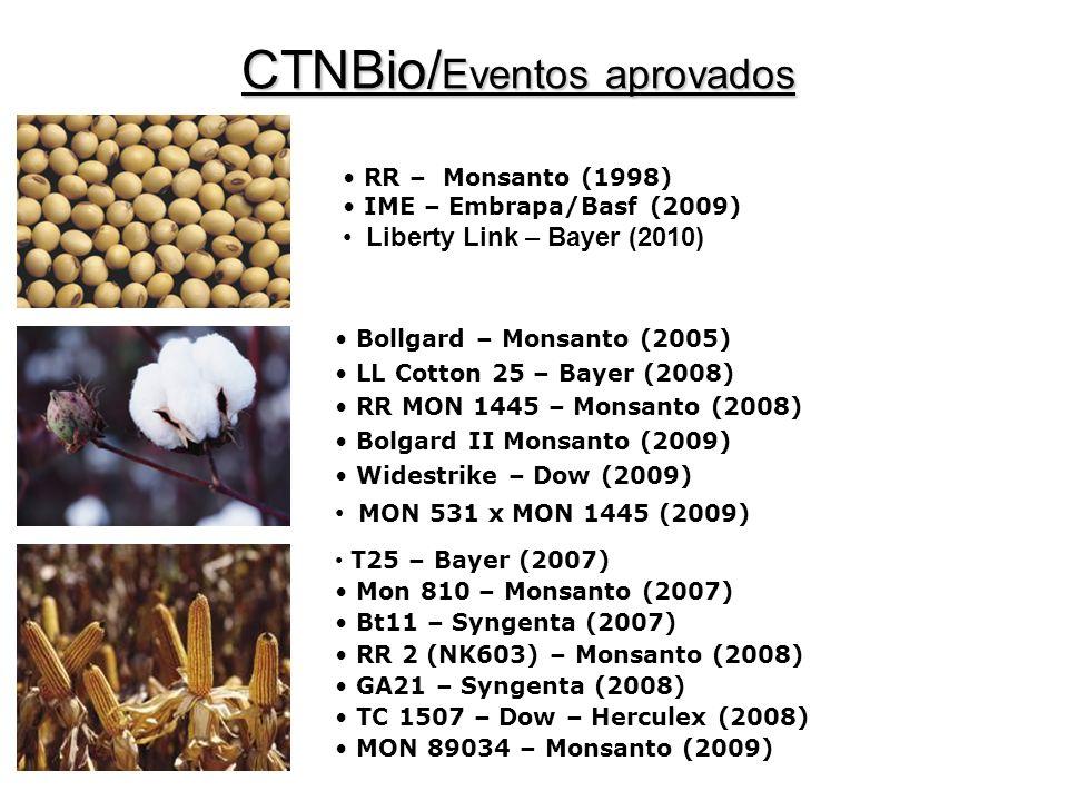 CTNBio/Eventos aprovados