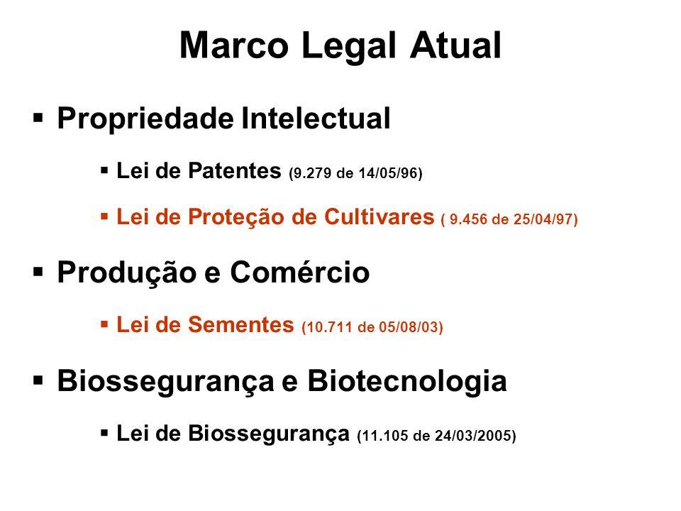 Marco Legal Atual Propriedade Intelectual Produção e Comércio