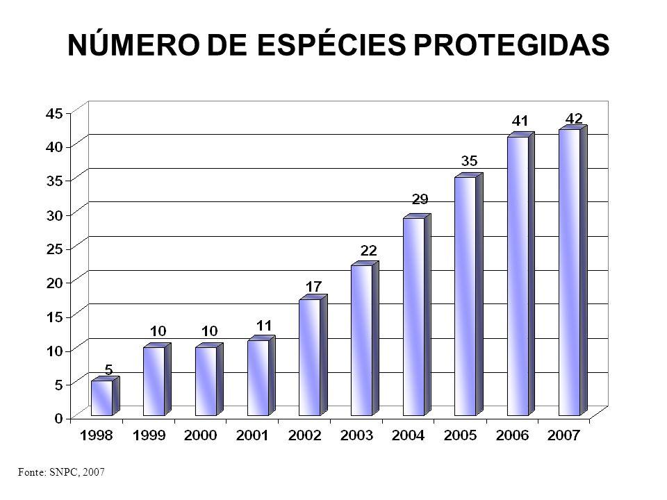 NÚMERO DE ESPÉCIES PROTEGIDAS