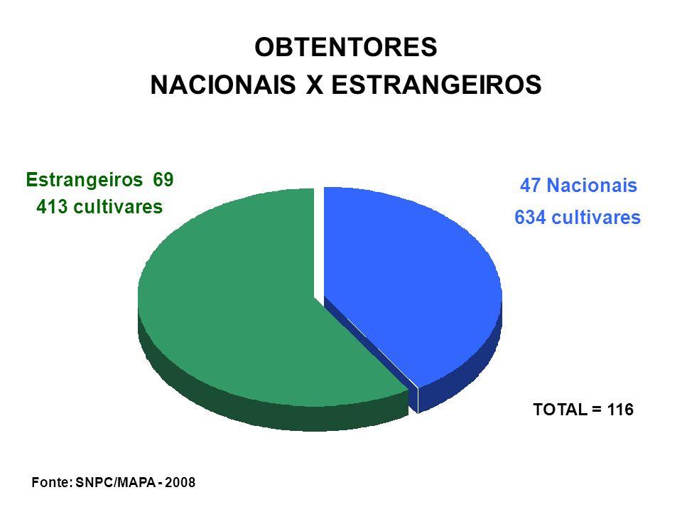 NACIONAIS X ESTRANGEIROS