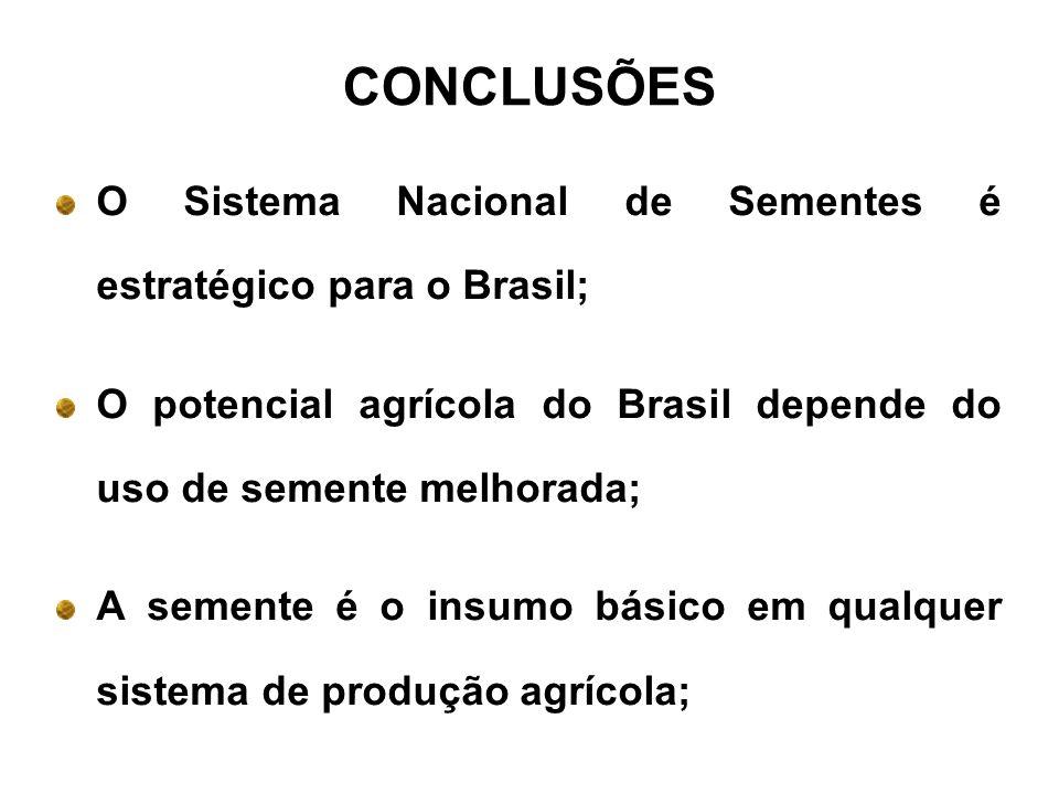 CONCLUSÕES O Sistema Nacional de Sementes é estratégico para o Brasil;