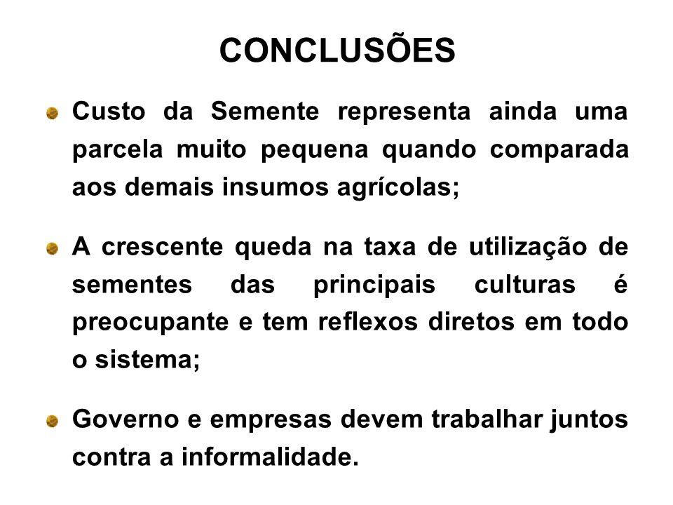 CONCLUSÕESCusto da Semente representa ainda uma parcela muito pequena quando comparada aos demais insumos agrícolas;