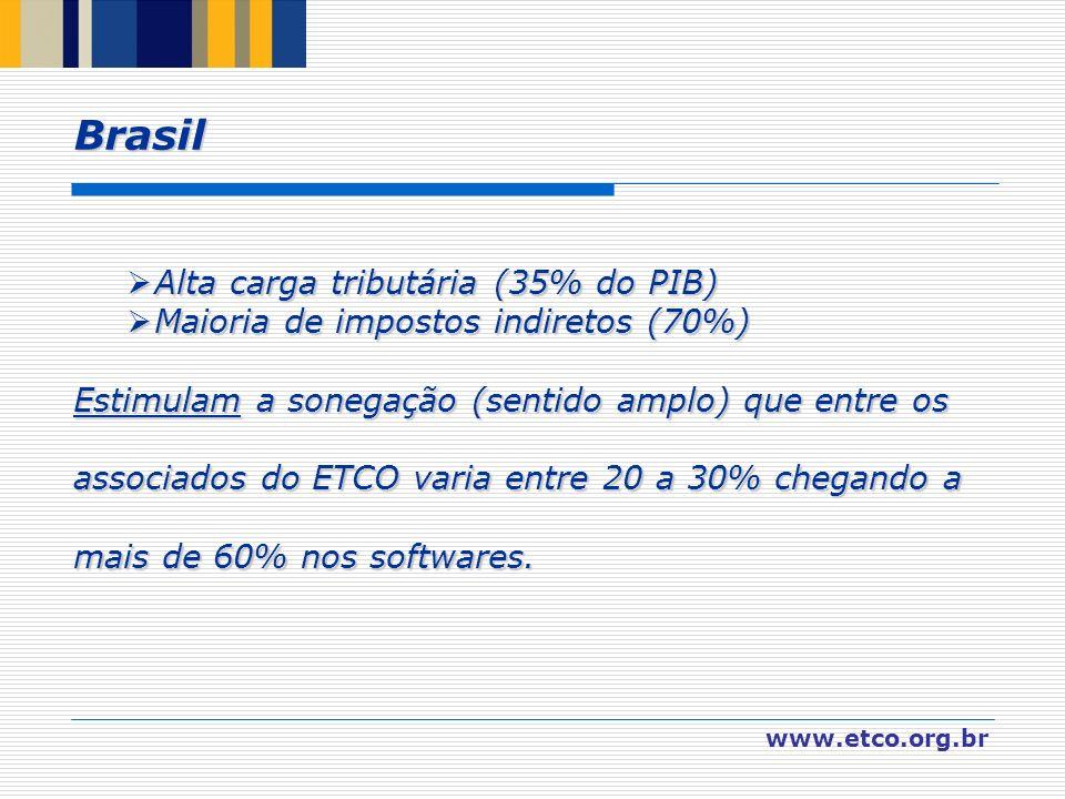 Brasil Alta carga tributária (35% do PIB)