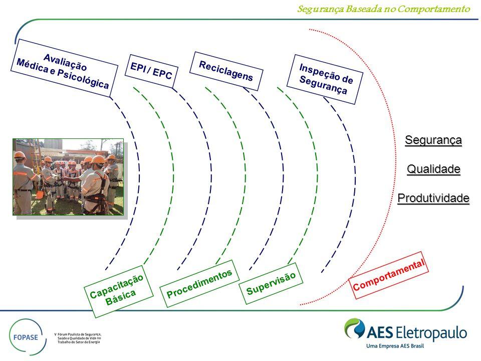 Segurança Qualidade Produtividade Segurança Baseada no Comportamento