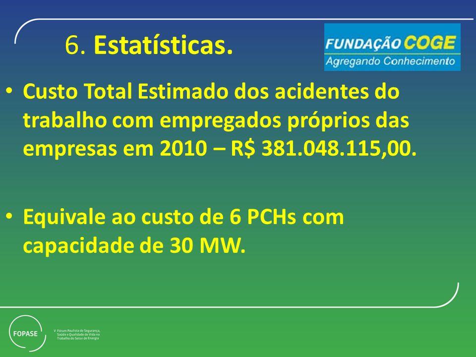 6. Estatísticas. Custo Total Estimado dos acidentes do trabalho com empregados próprios das empresas em 2010 – R$ 381.048.115,00.