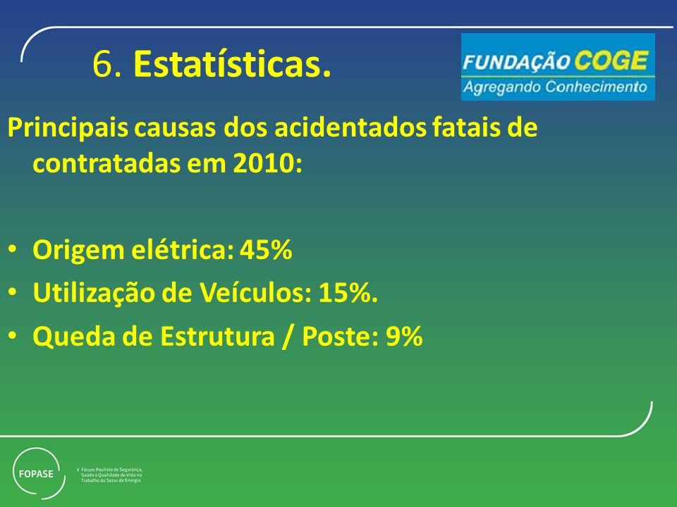 6. Estatísticas. Principais causas dos acidentados fatais de contratadas em 2010: Origem elétrica: 45%
