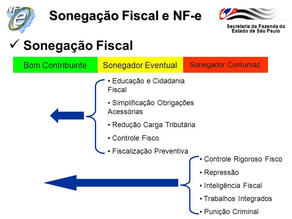 Sonegação Fiscal e NF-e