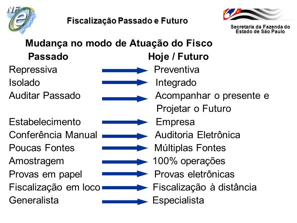 Fiscalização Passado e Futuro