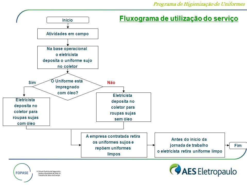 Fluxograma de utilização do serviço
