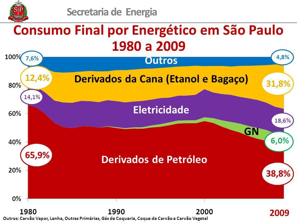 Consumo Final por Energético em São Paulo 1980 a 2009
