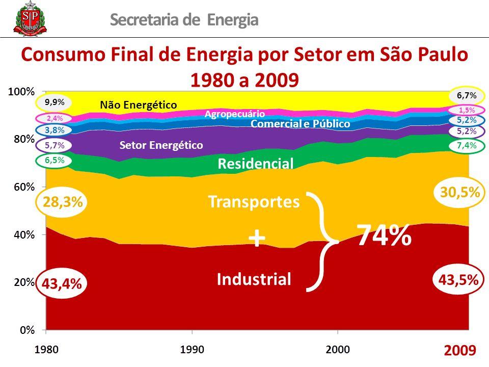 Consumo Final de Energia por Setor em São Paulo