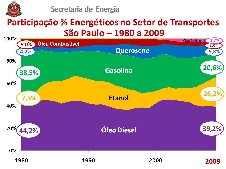 Participação % Energéticos no Setor de Transportes