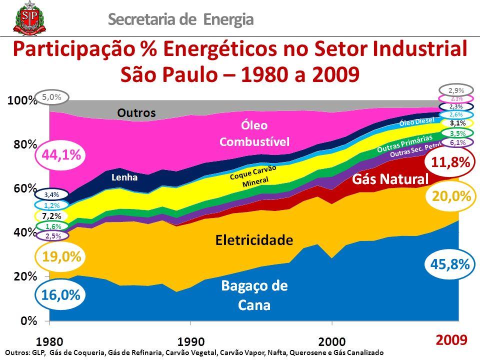 Participação % Energéticos no Setor Industrial