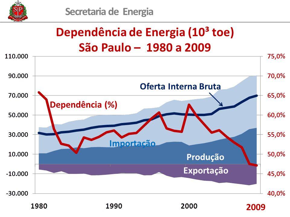 Dependência de Energia (10³ toe)