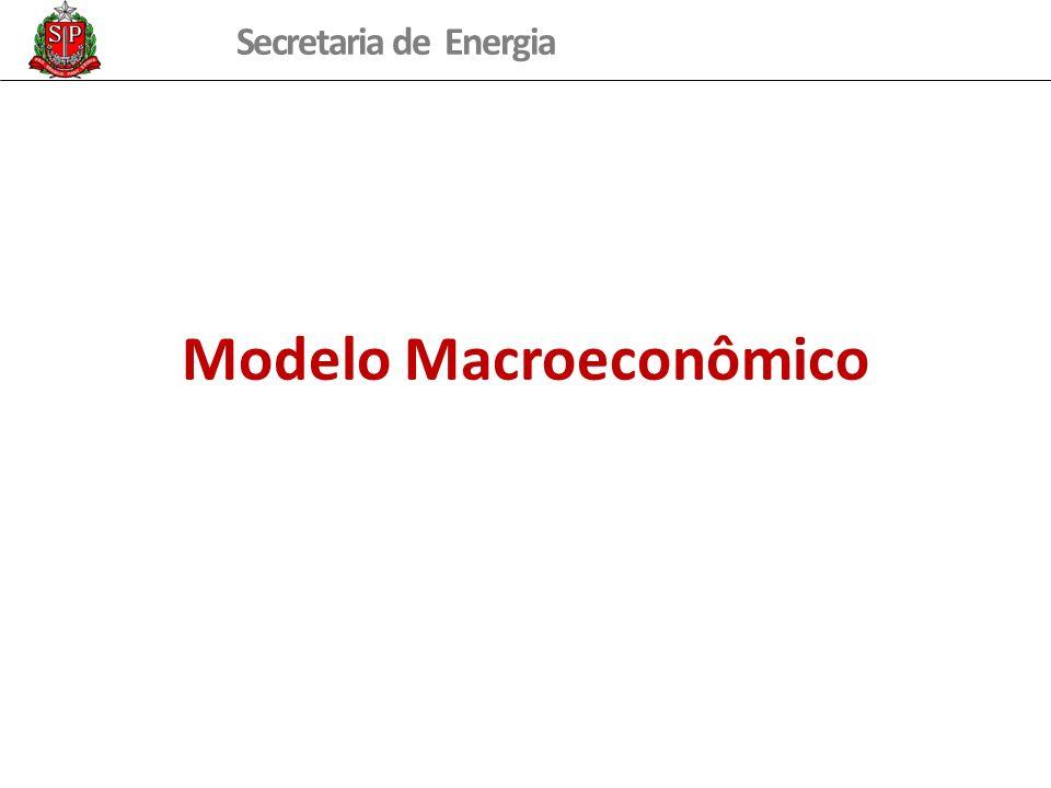 Modelo Macroeconômico