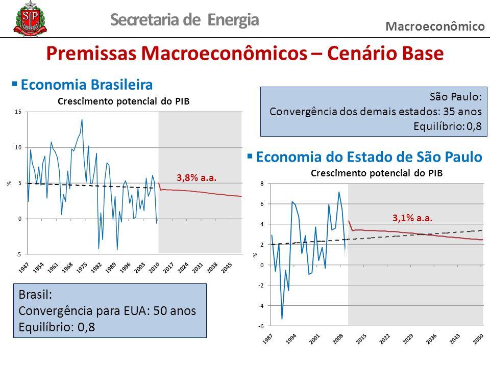 Premissas Macroeconômicos – Cenário Base