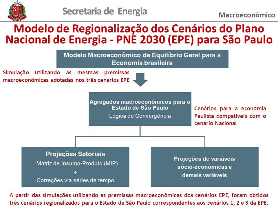 Macroeconômico Modelo de Regionalização dos Cenários do Plano Nacional de Energia - PNE 2030 (EPE) para São Paulo.