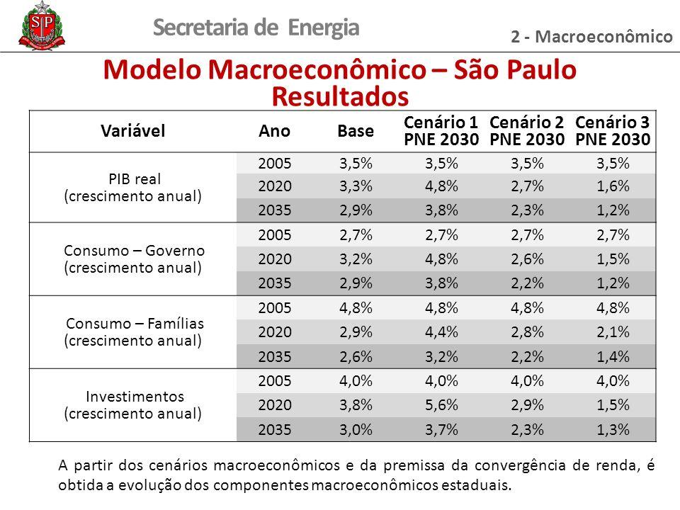 Modelo Macroeconômico – São Paulo