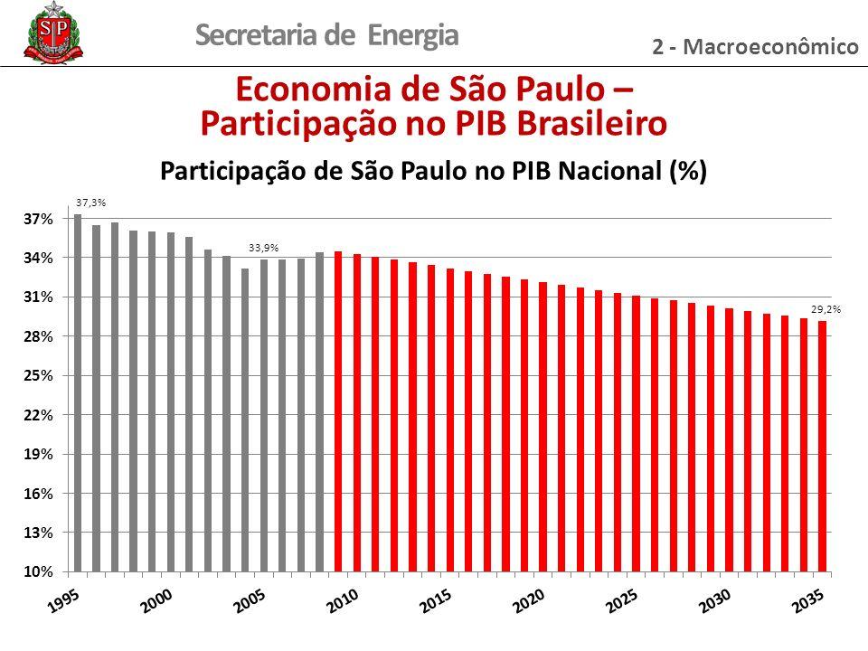 Participação no PIB Brasileiro