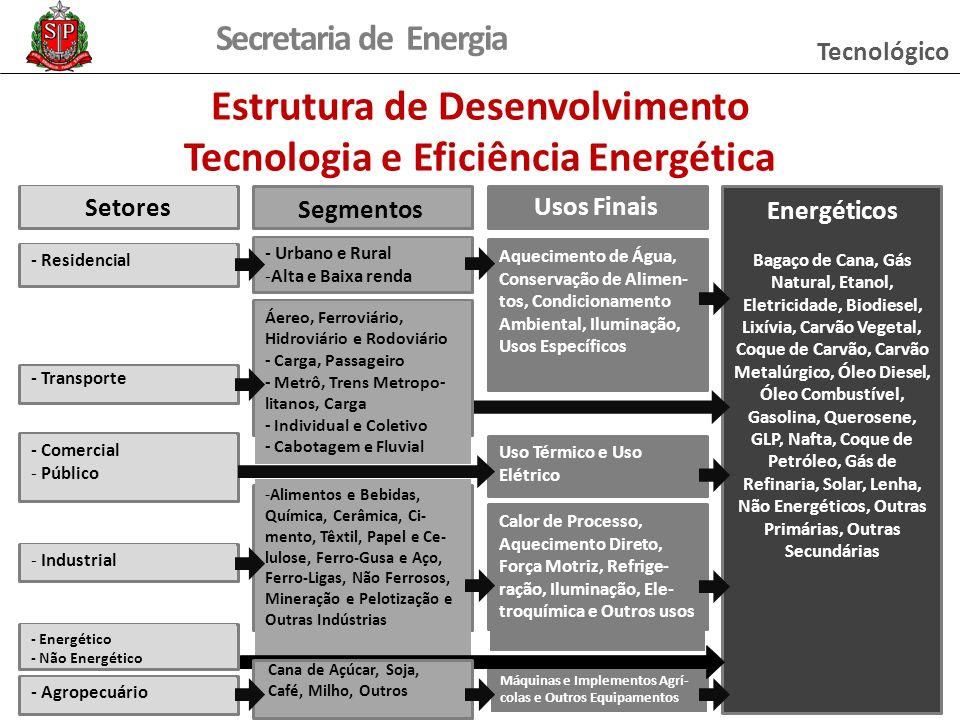 Estrutura de Desenvolvimento Tecnologia e Eficiência Energética