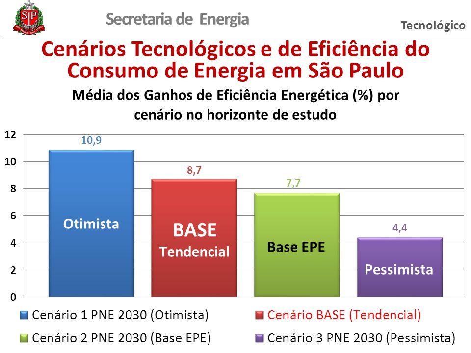 Tecnológico Cenários Tecnológicos e de Eficiência do Consumo de Energia em São Paulo BASE