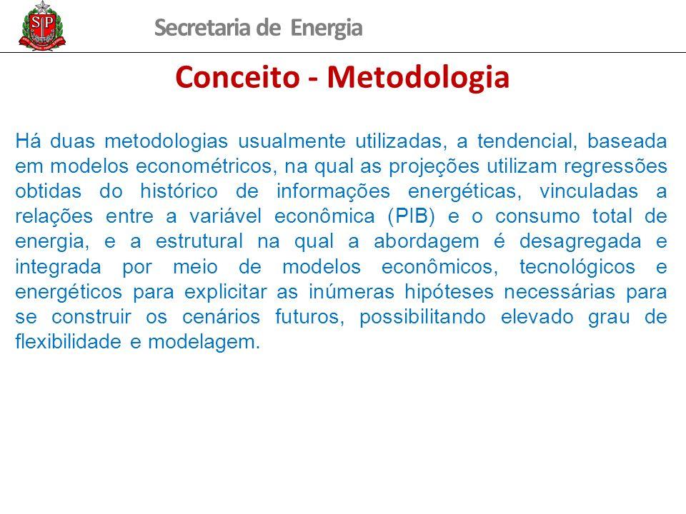 Conceito - Metodologia