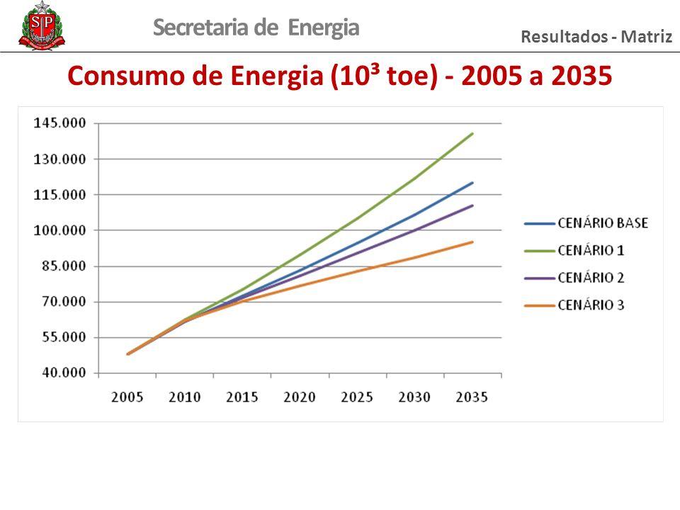 Consumo de Energia (10³ toe) - 2005 a 2035