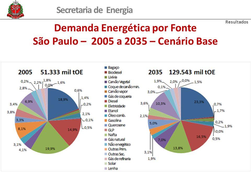 Demanda Energética por Fonte São Paulo – 2005 a 2035 – Cenário Base