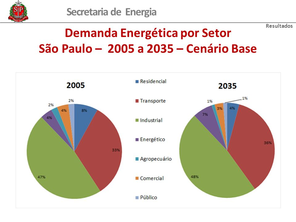 Demanda Energética por Setor São Paulo – 2005 a 2035 – Cenário Base