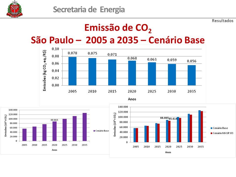 São Paulo – 2005 a 2035 – Cenário Base