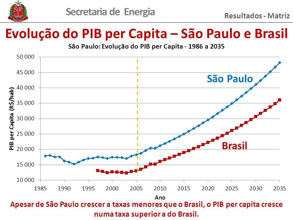 Evolução do PIB per Capita – São Paulo e Brasil
