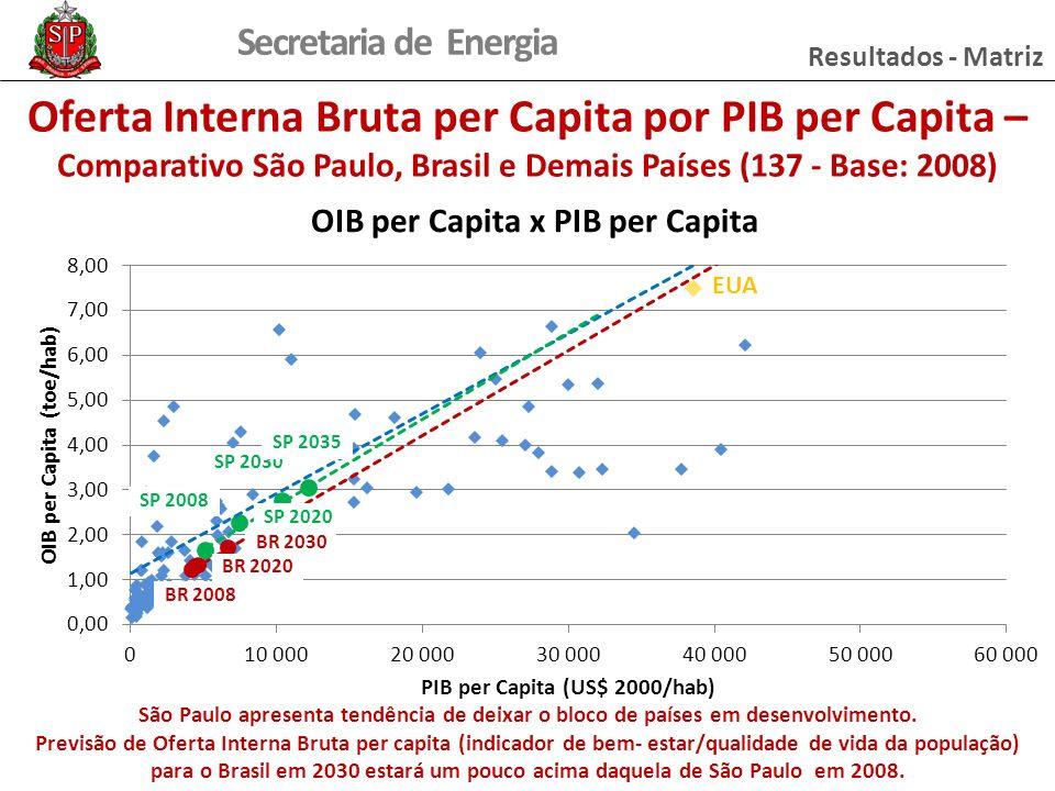 Resultados - Matriz Oferta Interna Bruta per Capita por PIB per Capita – Comparativo São Paulo, Brasil e Demais Países (137 - Base: 2008)