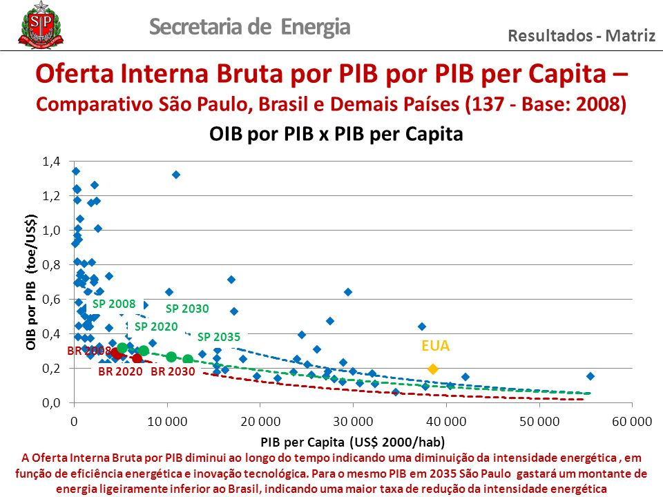 Resultados - Matriz Oferta Interna Bruta por PIB por PIB per Capita – Comparativo São Paulo, Brasil e Demais Países (137 - Base: 2008)