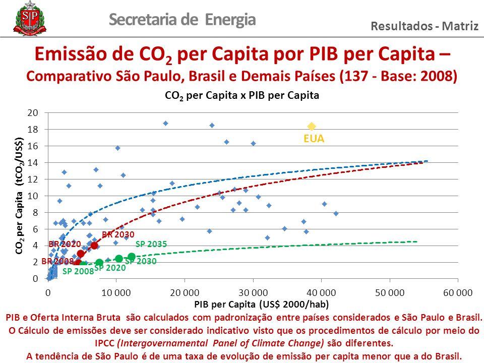 Resultados - Matriz Emissão de CO2 per Capita por PIB per Capita – Comparativo São Paulo, Brasil e Demais Países (137 - Base: 2008)