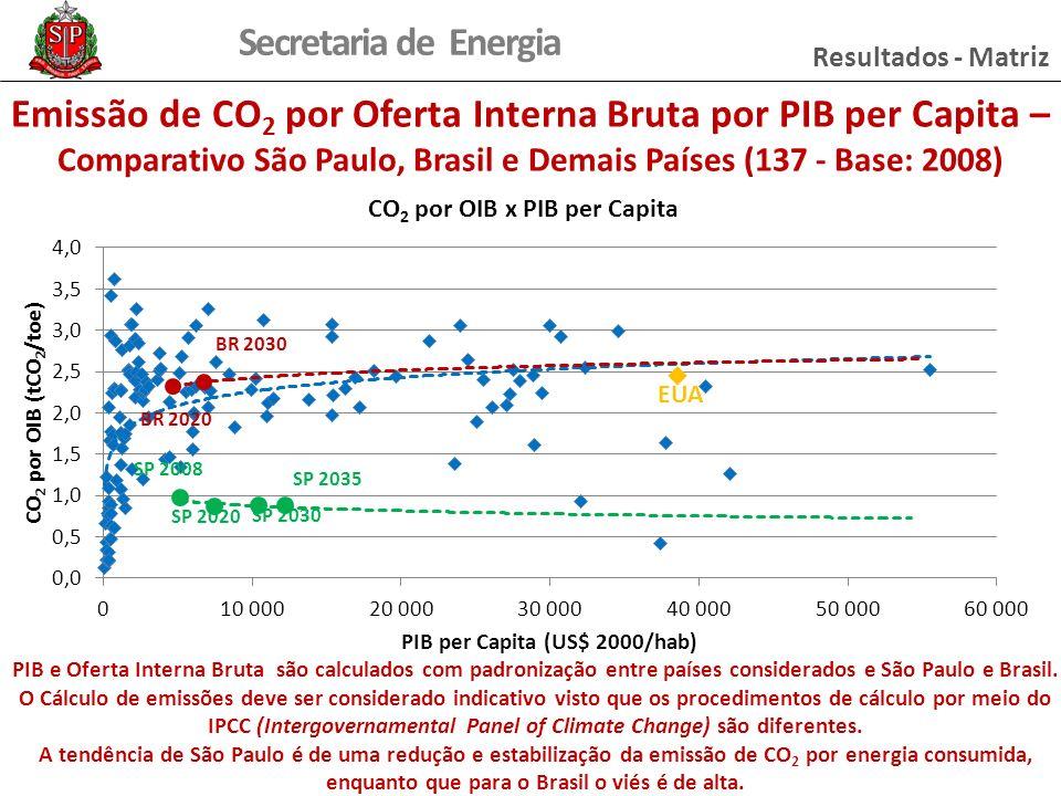 Resultados - Matriz Emissão de CO2 por Oferta Interna Bruta por PIB per Capita – Comparativo São Paulo, Brasil e Demais Países (137 - Base: 2008)
