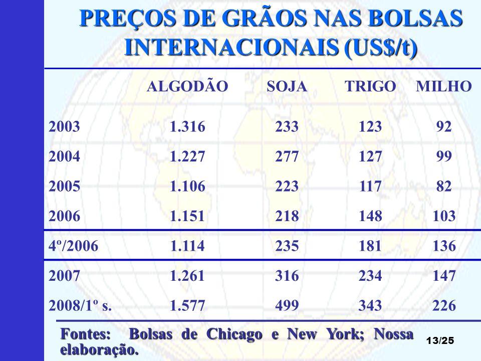 PREÇOS DE GRÃOS NAS BOLSAS INTERNACIONAIS (US$/t)