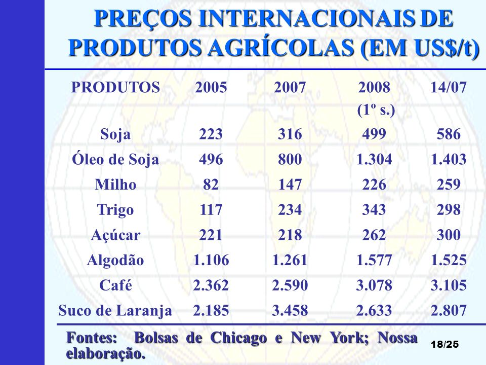 PREÇOS INTERNACIONAIS DE PRODUTOS AGRÍCOLAS (EM US$/t)