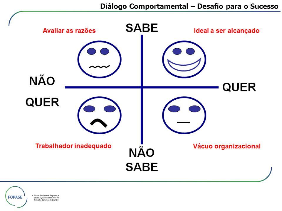 Diálogo Comportamental – Desafio para o Sucesso