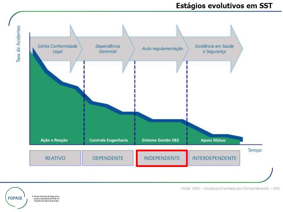 Estágios evolutivos em SST