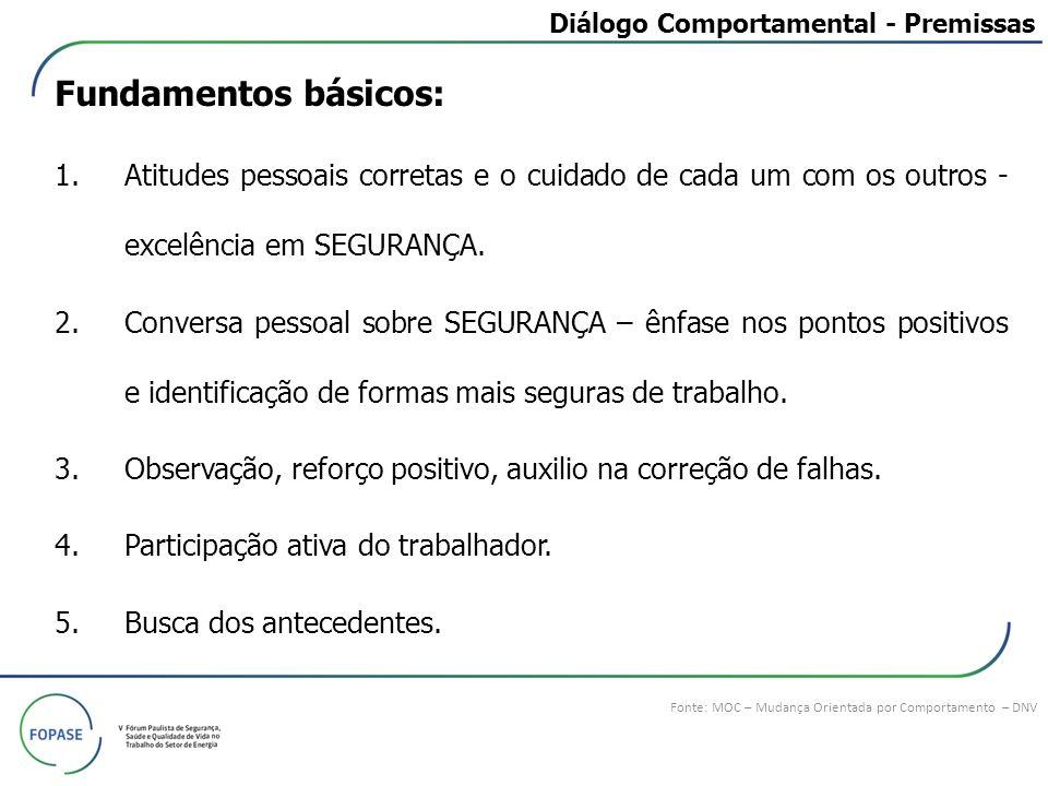 Diálogo Comportamental - Premissas
