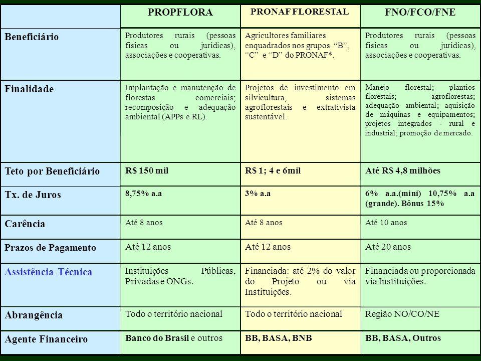 FNO/FCO/FNE PROPFLORA