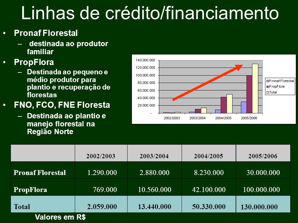 Linhas de crédito/financiamento