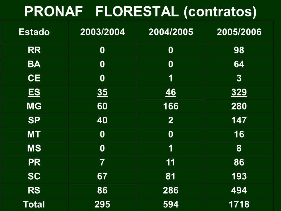 PRONAF FLORESTAL (contratos)