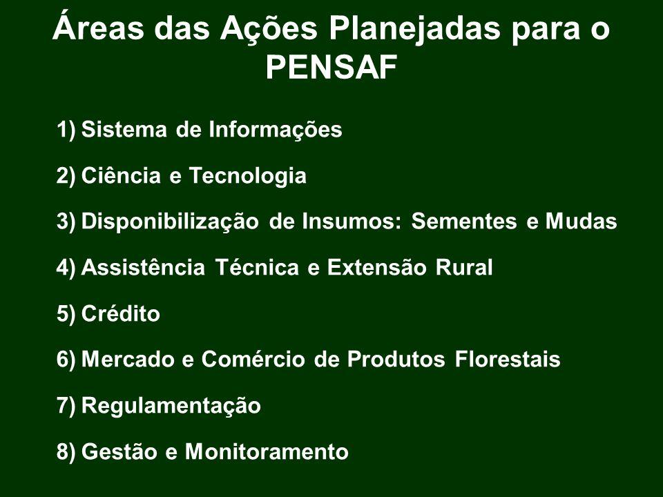 Áreas das Ações Planejadas para o PENSAF