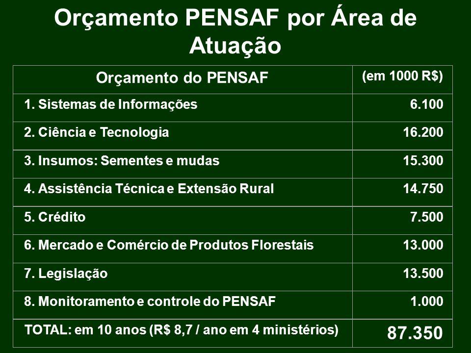 Orçamento PENSAF por Área de Atuação