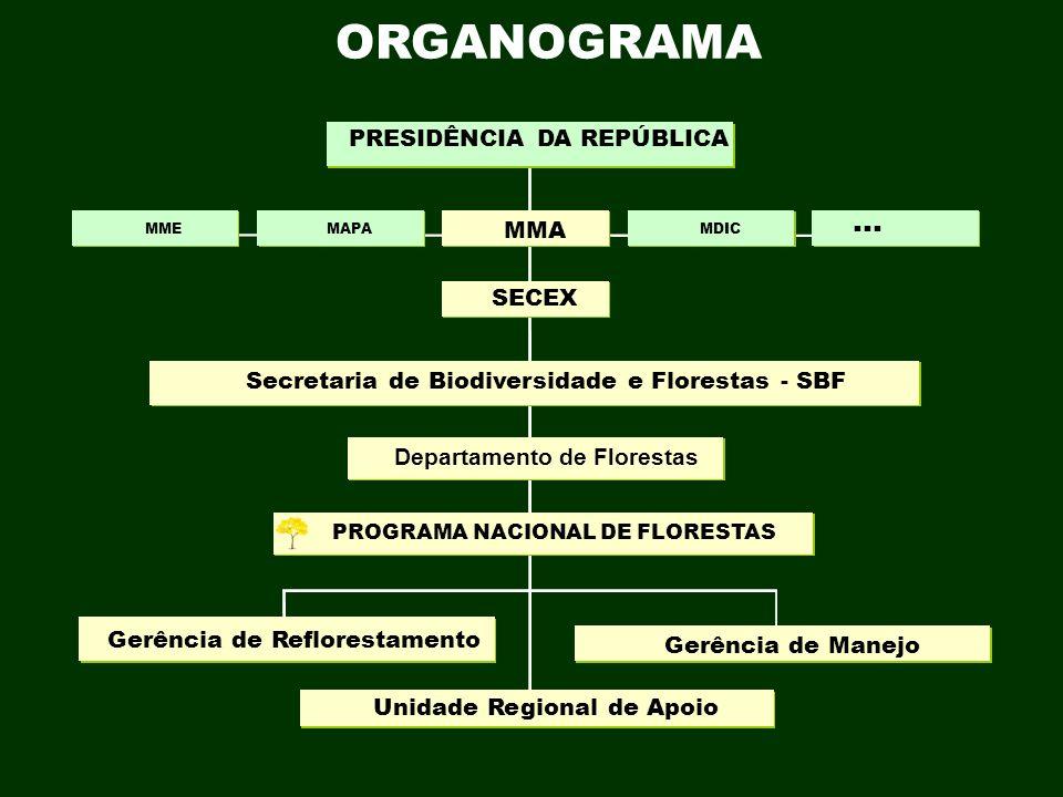 ORGANOGRAMA ... PRESIDÊNCIA DA REPÚBLICA MMA SECEX