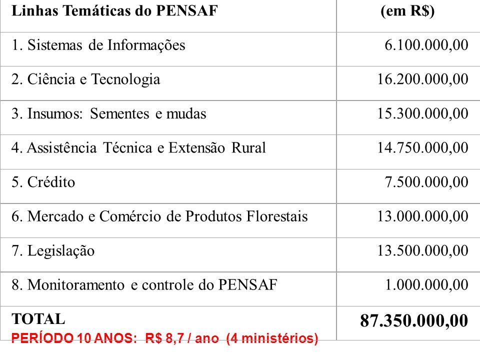 87.350.000,00 Linhas Temáticas do PENSAF (em R$)